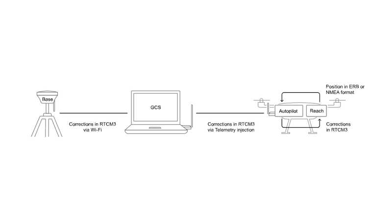 RTK GNSS EMLID GPS